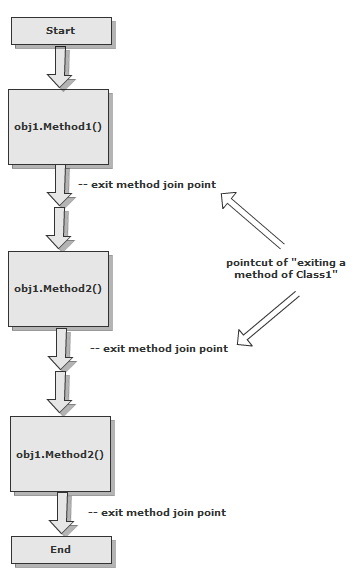 Pointcut on flowchart